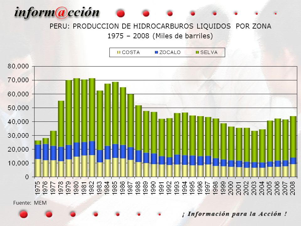 01/04/2017 PERU: PRODUCCION DE HIDROCARBUROS LIQUIDOS POR ZONA 1975 – 2008 (Miles de barriles) Fuente: MEM.