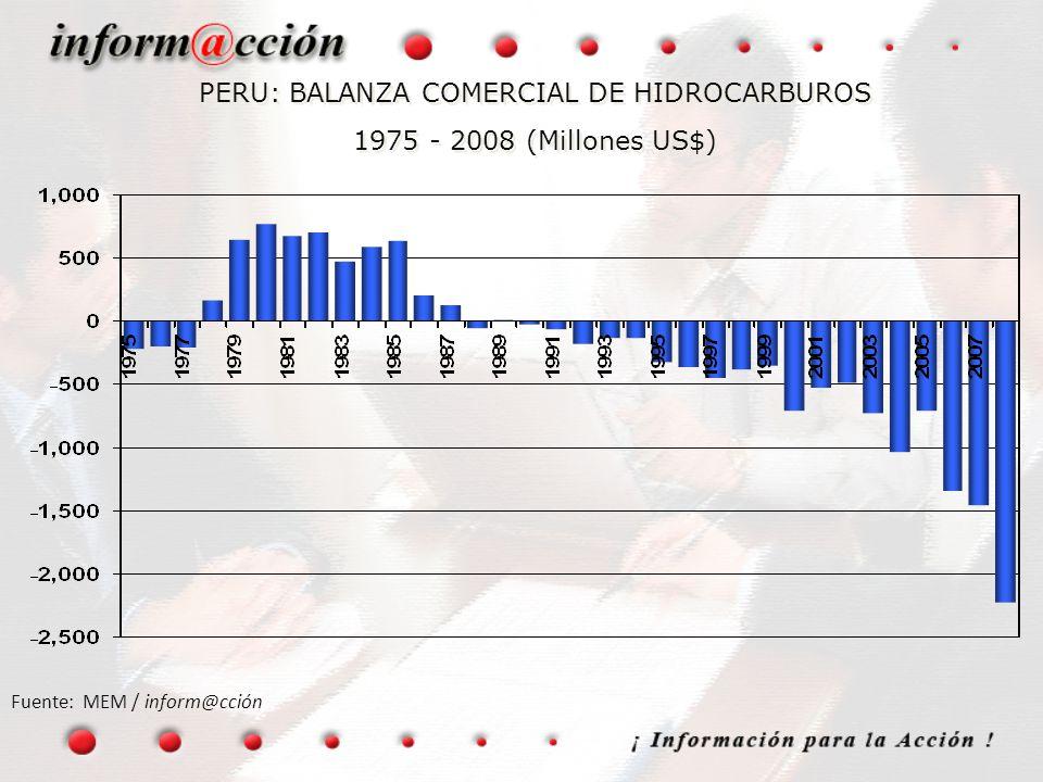 PERU: BALANZA COMERCIAL DE HIDROCARBUROS 1975 - 2008 (Millones US$)
