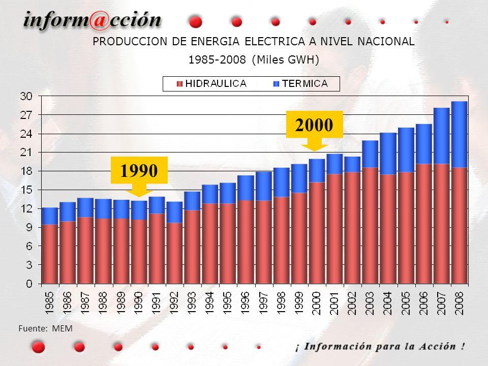 PRODUCCION DE ENERGIA ELECTRICA A NIVEL NACIONAL 1985-2008 (Miles GWH)