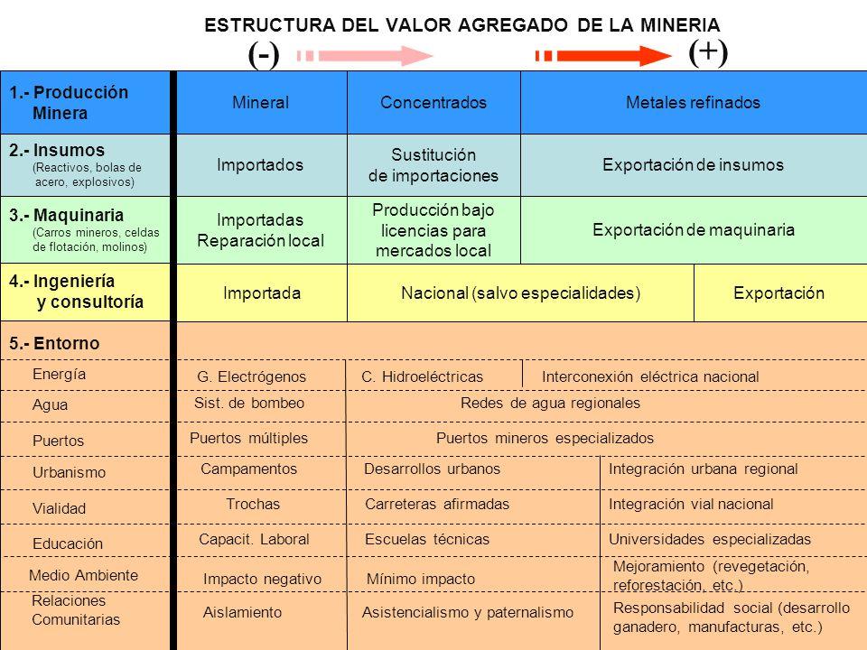 ESTRUCTURA DEL VALOR AGREGADO DE LA MINERIA