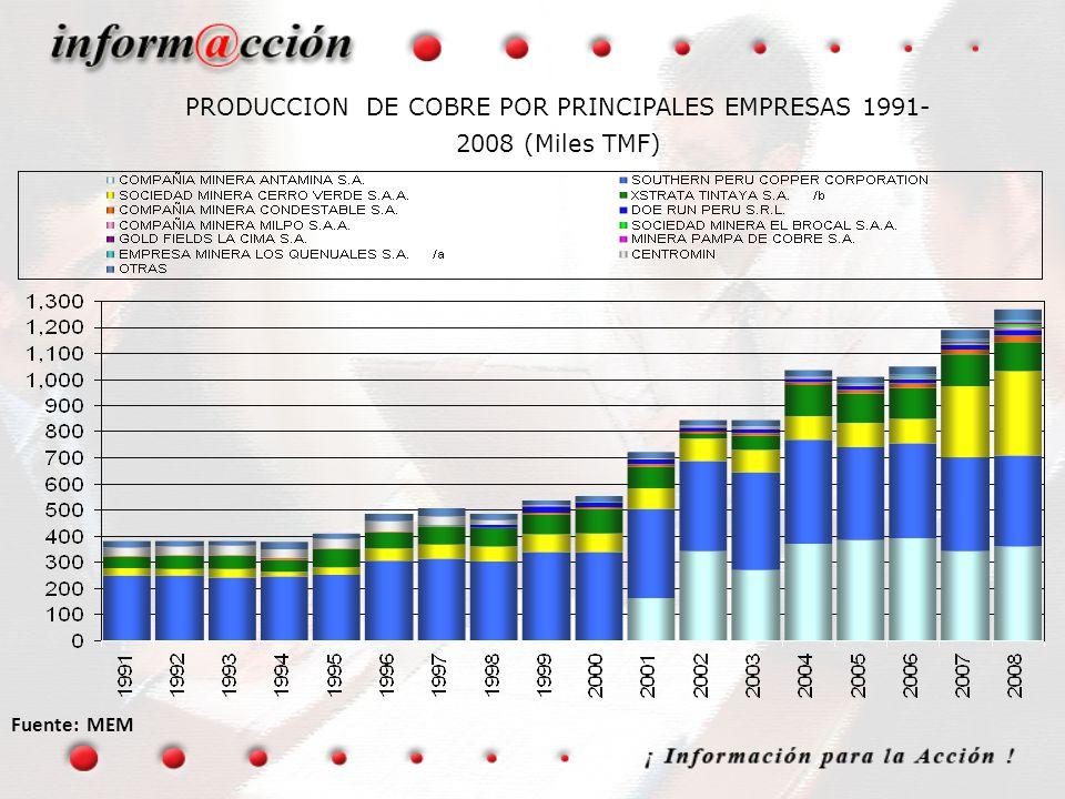 PRODUCCION DE COBRE POR PRINCIPALES EMPRESAS 1991-2008 (Miles TMF)