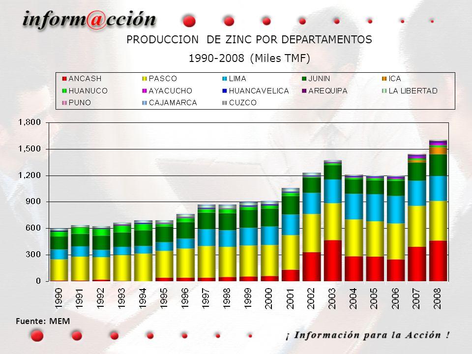 PRODUCCION DE ZINC POR DEPARTAMENTOS 1990-2008 (Miles TMF)