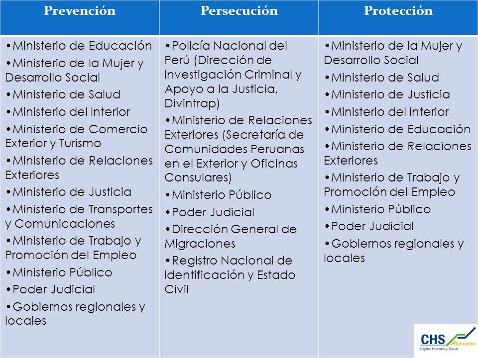 Prevención Persecución Protección