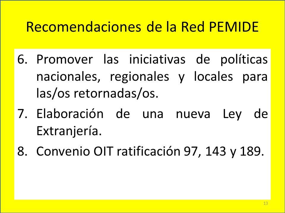 Recomendaciones de la Red PEMIDE