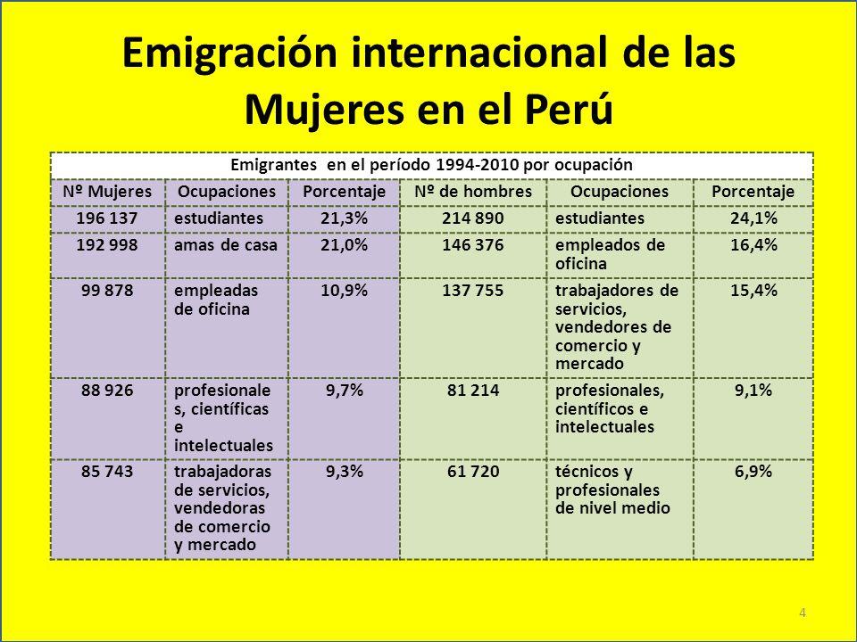 Emigración internacional de las Mujeres en el Perú