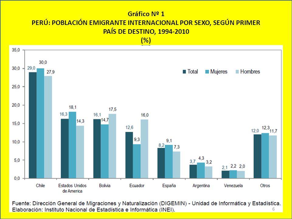 Gráfico Nº 1 PERÚ: POBLACIÓN EMIGRANTE INTERNACIONAL POR SEXO, SEGÚN PRIMER PAÍS DE DESTINO, 1994-2010 (%)