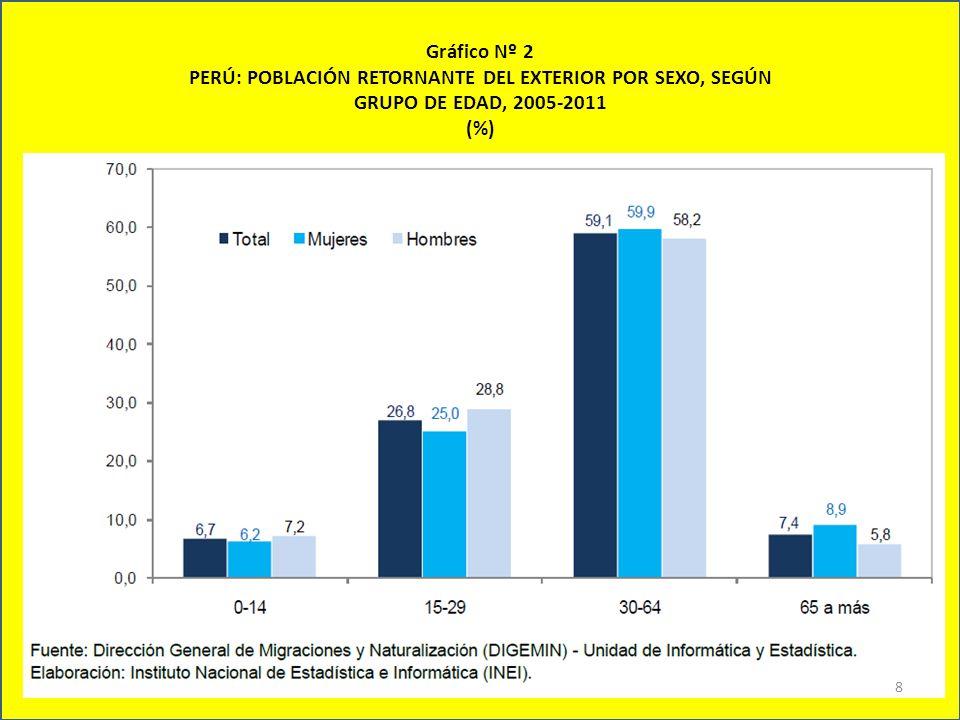 Gráfico Nº 2 PERÚ: POBLACIÓN RETORNANTE DEL EXTERIOR POR SEXO, SEGÚN GRUPO DE EDAD, 2005-2011 (%)
