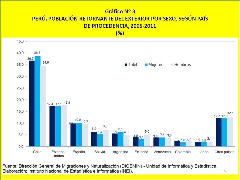 Gráfico Nº 3 PERÚ.