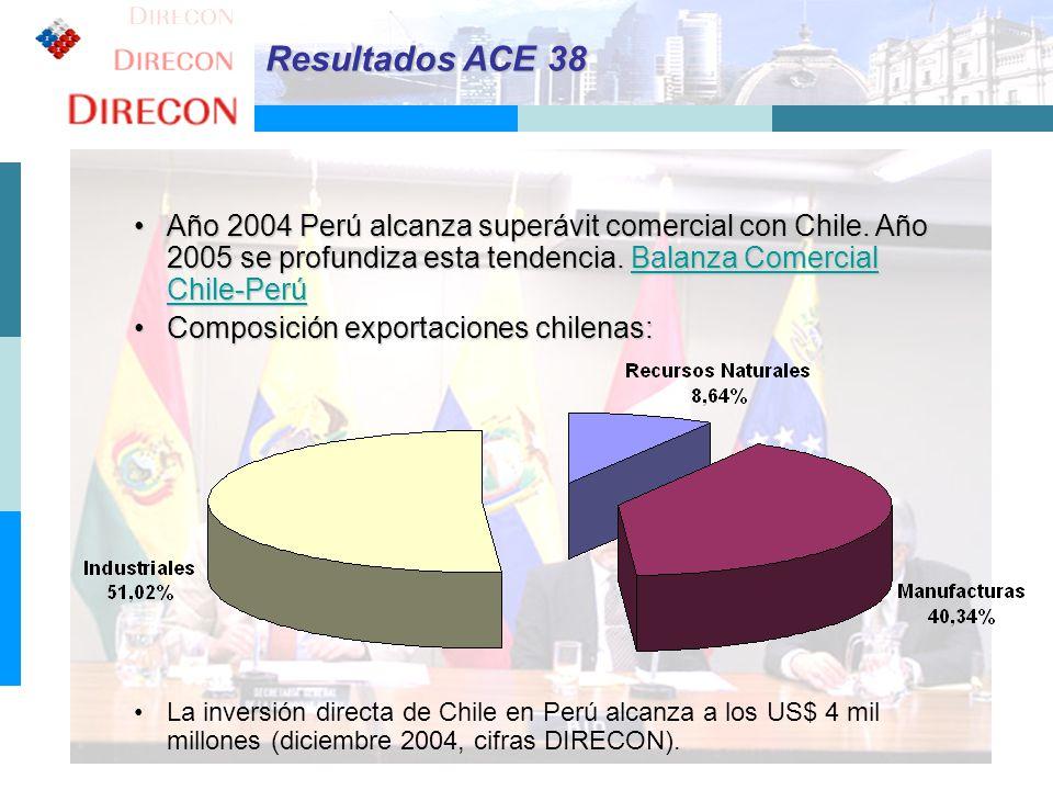 Resultados ACE 38 Año 2004 Perú alcanza superávit comercial con Chile. Año 2005 se profundiza esta tendencia. Balanza Comercial Chile-Perú.