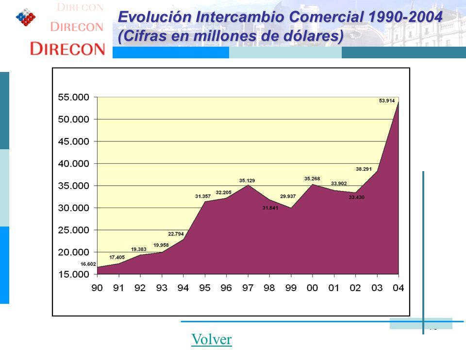 Evolución Intercambio Comercial 1990-2004