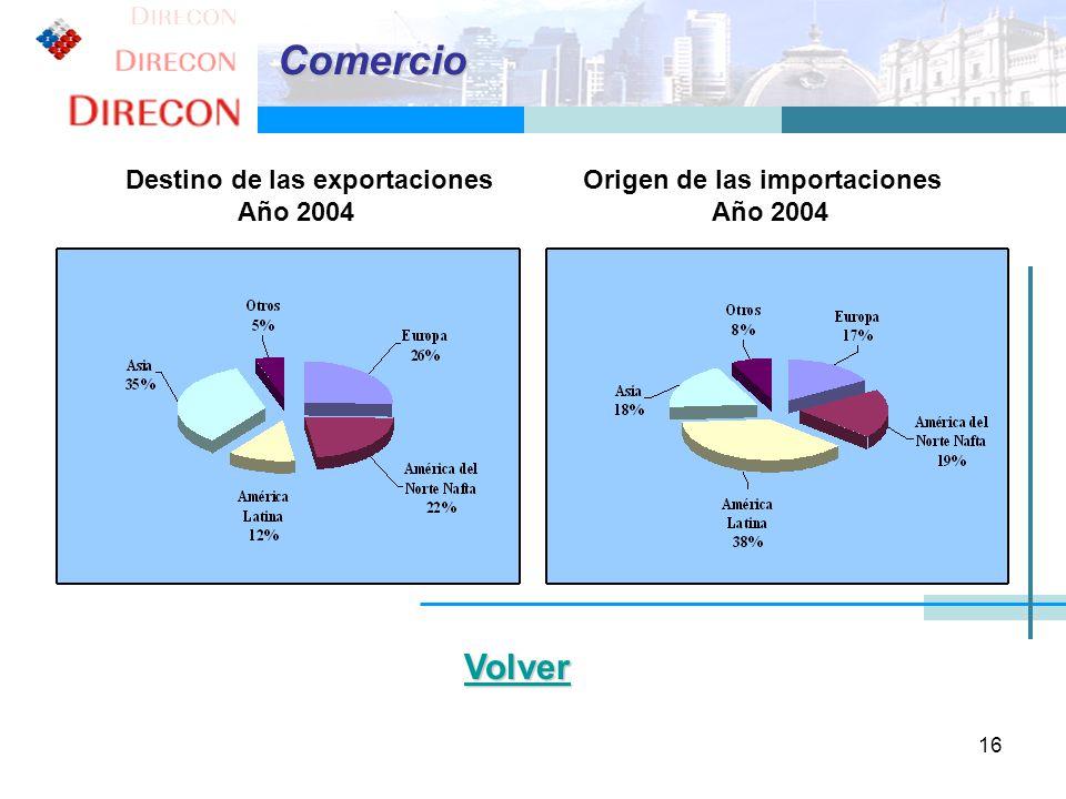 Comercio Destino de las exportaciones Origen de las importaciones Año 2004 Año 2004.
