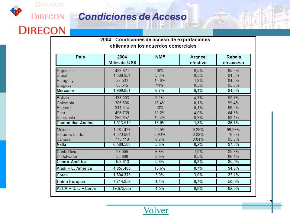 Condiciones de Acceso Volver