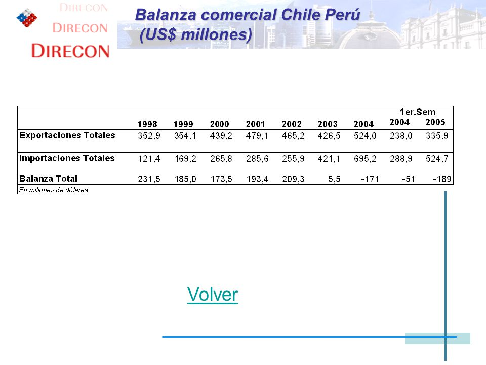 Balanza comercial Chile Perú