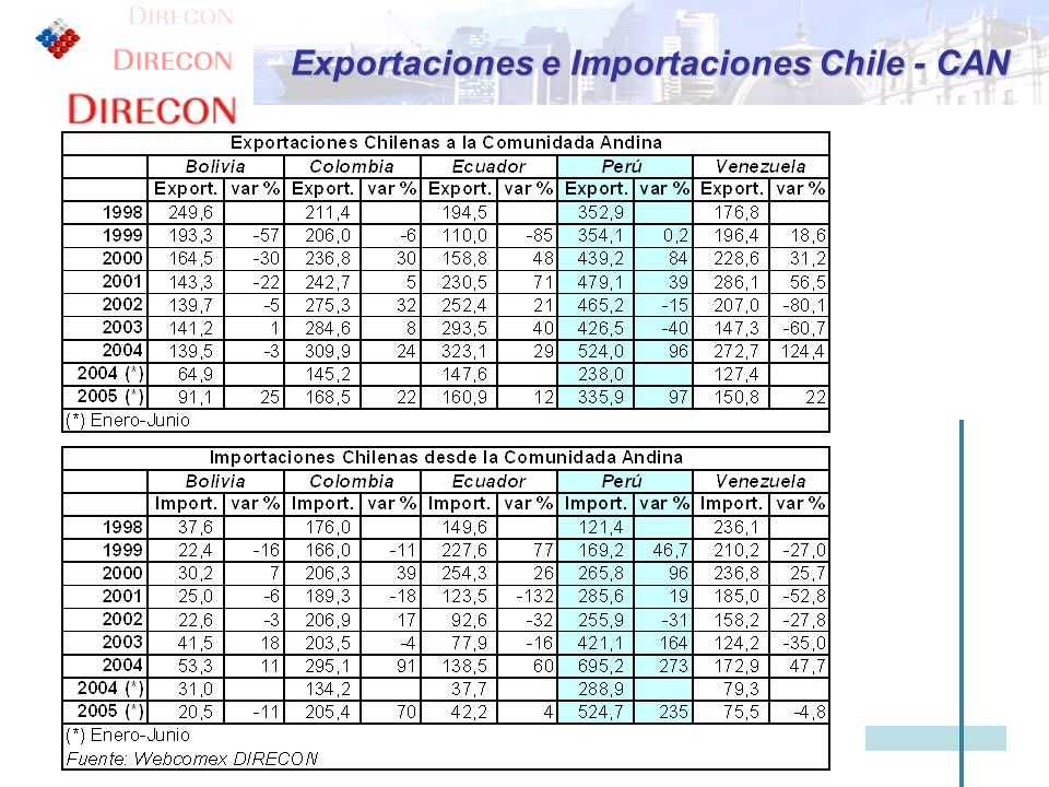 Exportaciones e Importaciones Chile - CAN