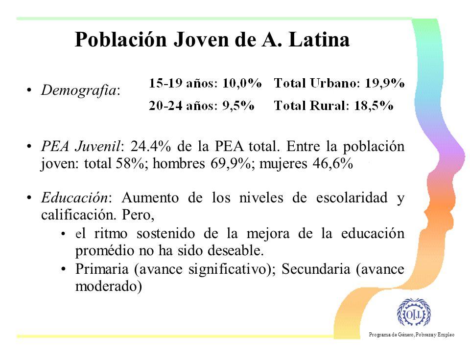 Población Joven de A. Latina