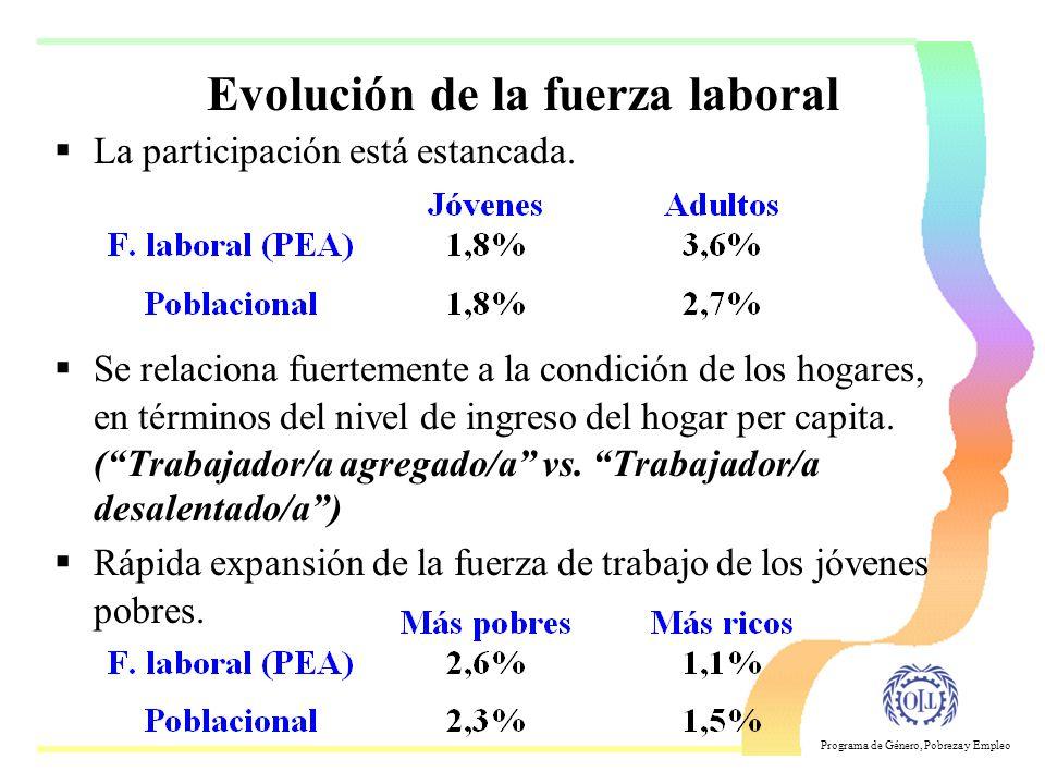 Evolución de la fuerza laboral