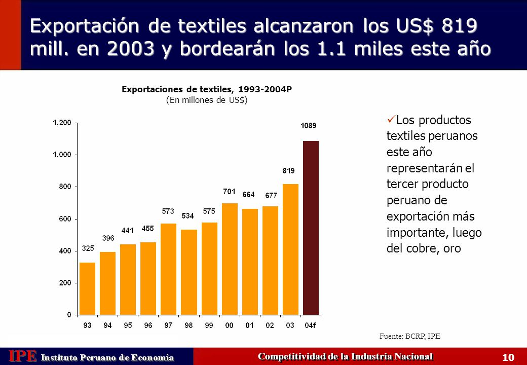 Exportación de textiles alcanzaron los US$ 819 mill