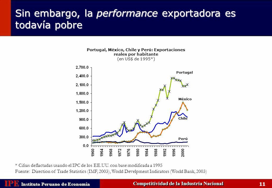 Sin embargo, la performance exportadora es todavía pobre