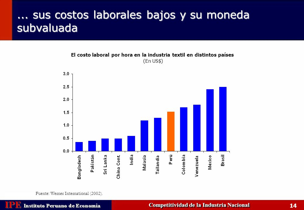 ... sus costos laborales bajos y su moneda subvaluada