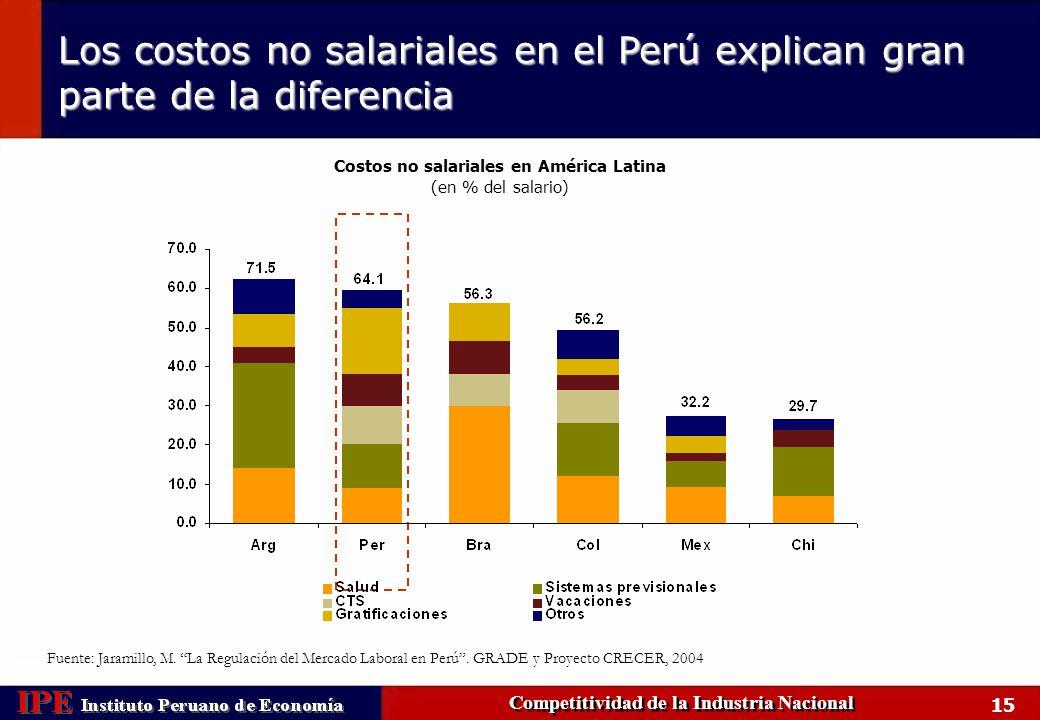 Los costos no salariales en el Perú explican gran parte de la diferencia