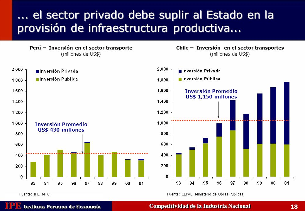 ... el sector privado debe suplir al Estado en la provisión de infraestructura productiva...
