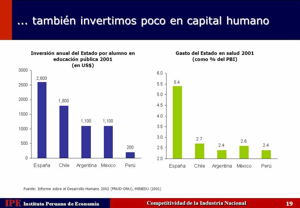 ... también invertimos poco en capital humano