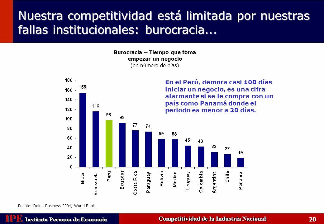 Nuestra competitividad está limitada por nuestras fallas institucionales: burocracia...