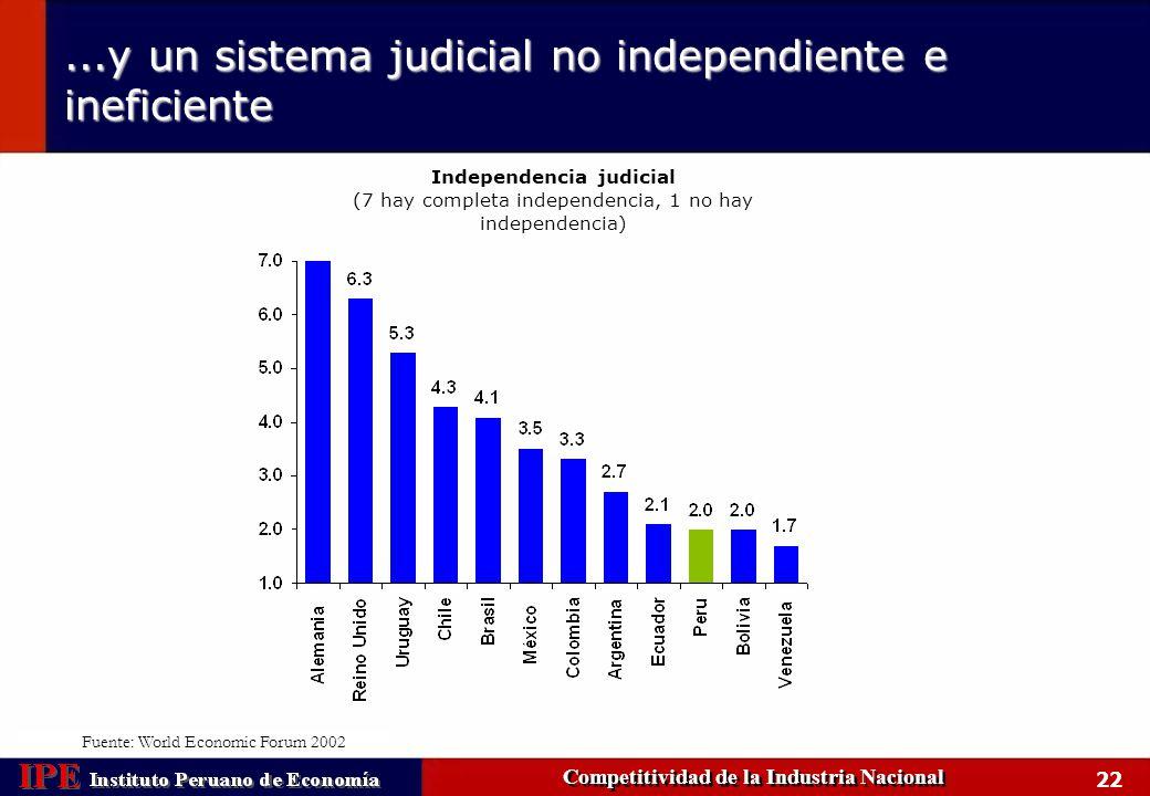 Independencia judicial Competitividad de la Industria Nacional