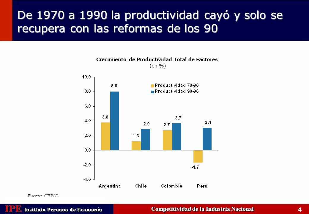 De 1970 a 1990 la productividad cayó y solo se recupera con las reformas de los 90