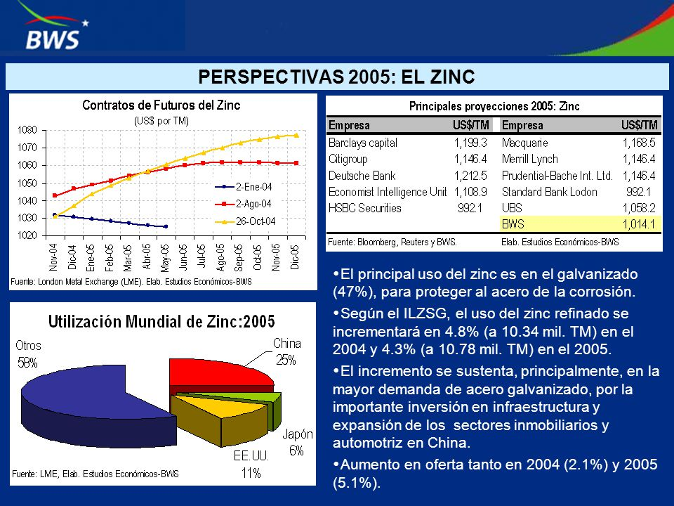 PERSPECTIVAS 2005: EL ZINC El principal uso del zinc es en el galvanizado (47%), para proteger al acero de la corrosión.