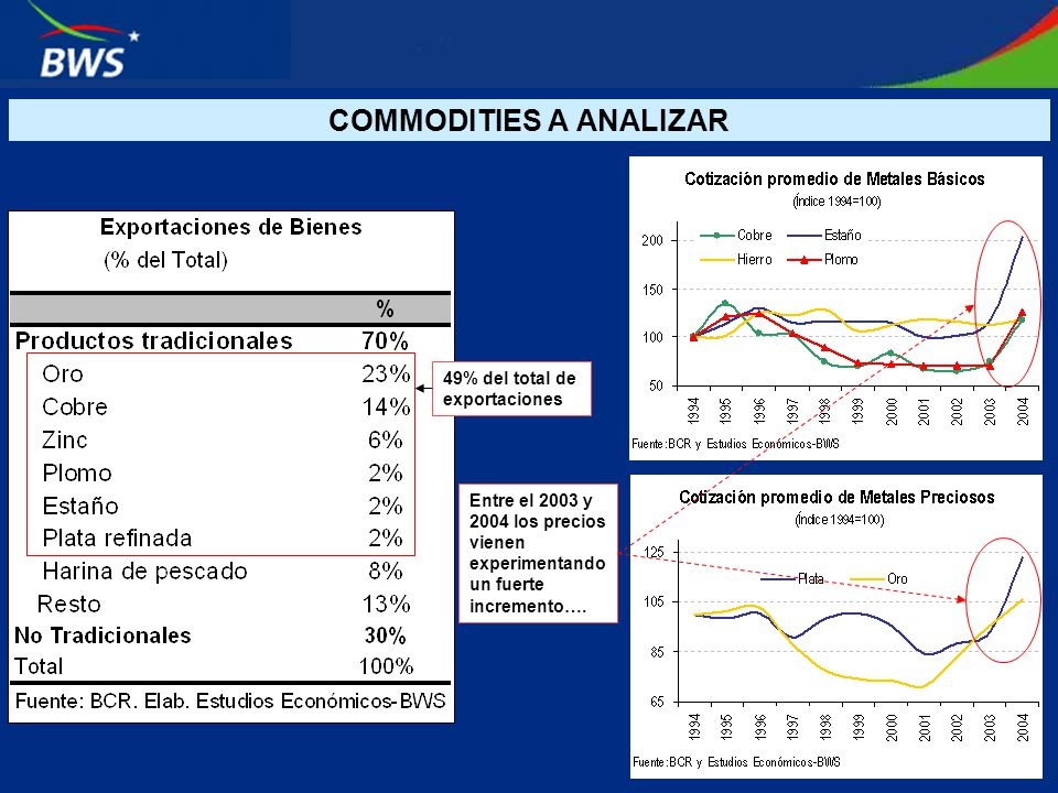 COMMODITIES A ANALIZAR