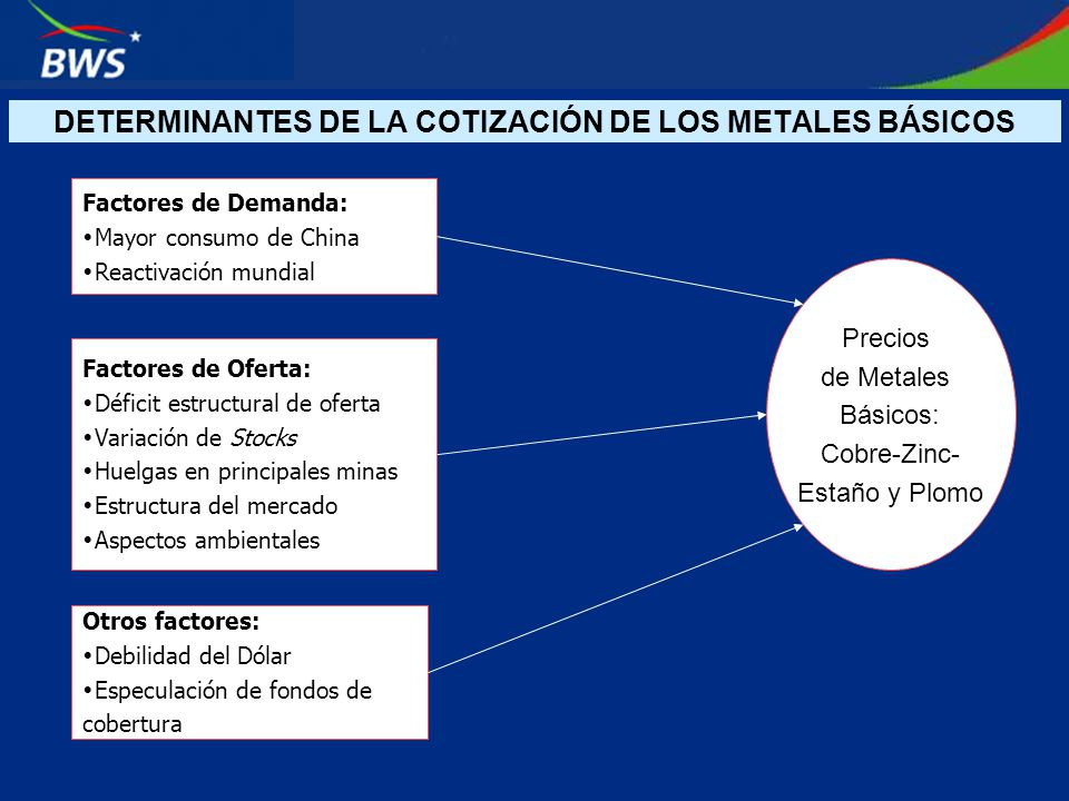 DETERMINANTES DE LA COTIZACIÓN DE LOS METALES BÁSICOS