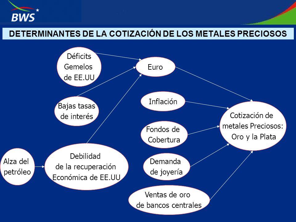 DETERMINANTES DE LA COTIZACIÓN DE LOS METALES PRECIOSOS