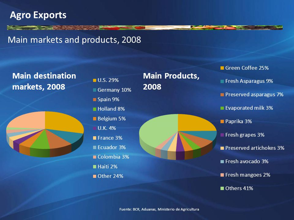 Fuente: BCR, Aduanas, Ministerio de Agricultura