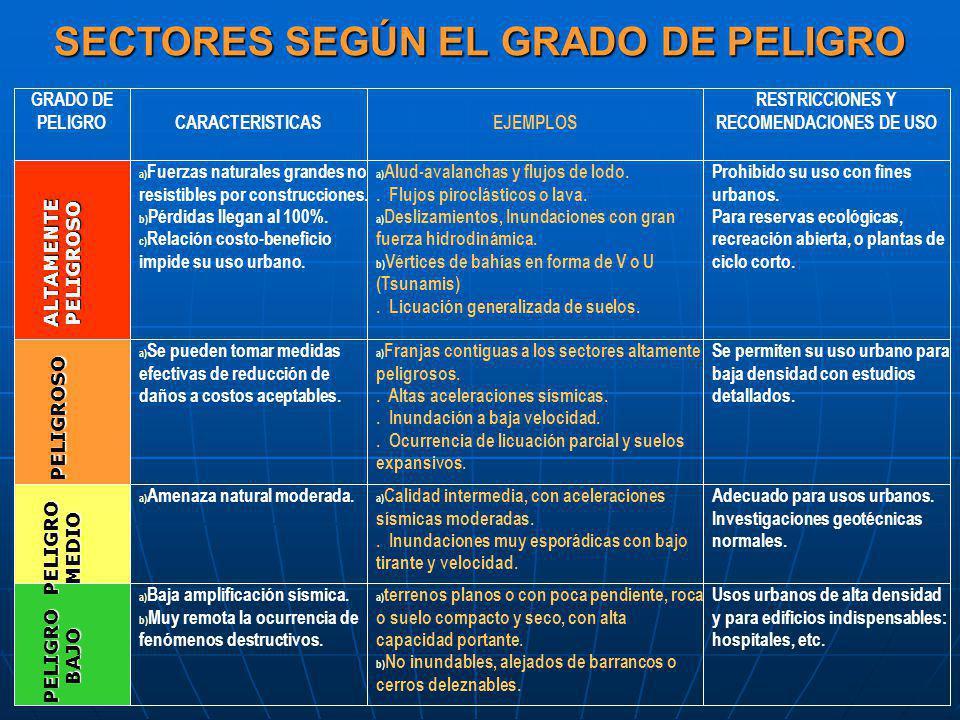SECTORES SEGÚN EL GRADO DE PELIGRO
