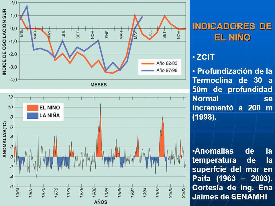 INDICADORES DE EL NIÑO ZCIT
