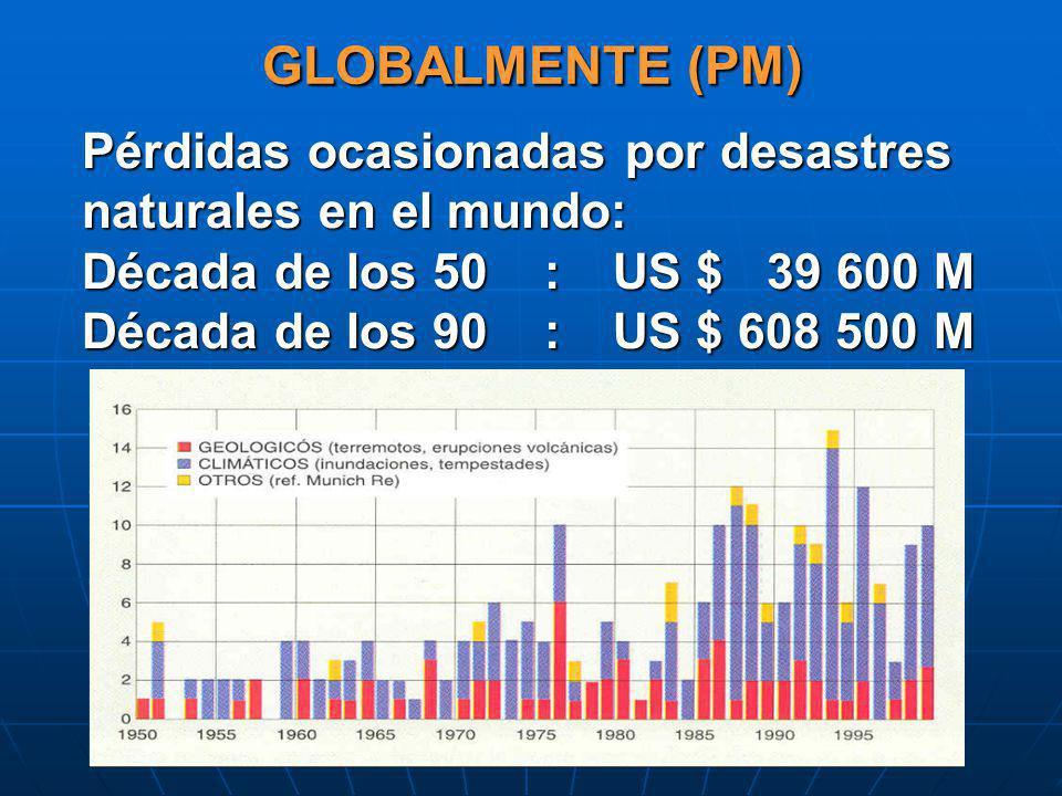 GLOBALMENTE (PM) Pérdidas ocasionadas por desastres naturales en el mundo: Década de los 50 : US $ 39 600 M.