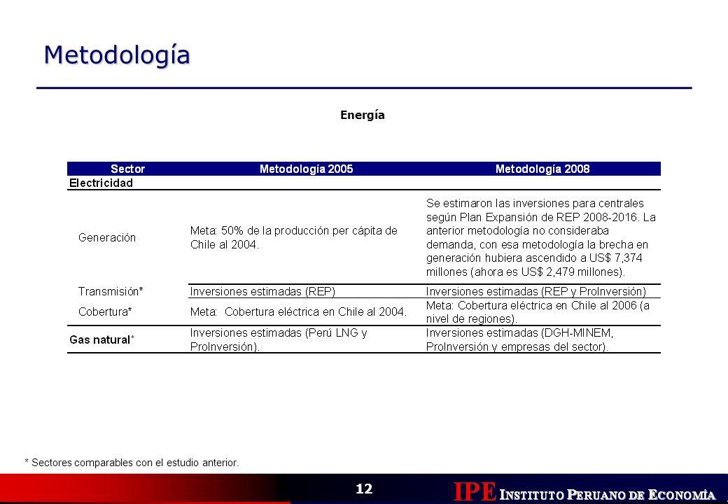 Metodología Energía * Sectores comparables con el estudio anterior.