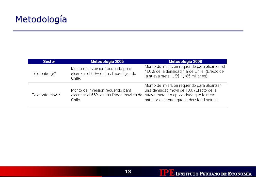 Metodología Telecomunicaciones