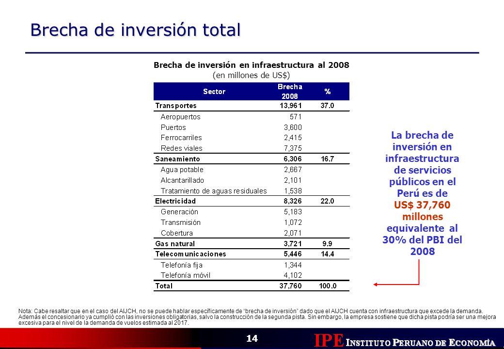 Brecha de inversión total