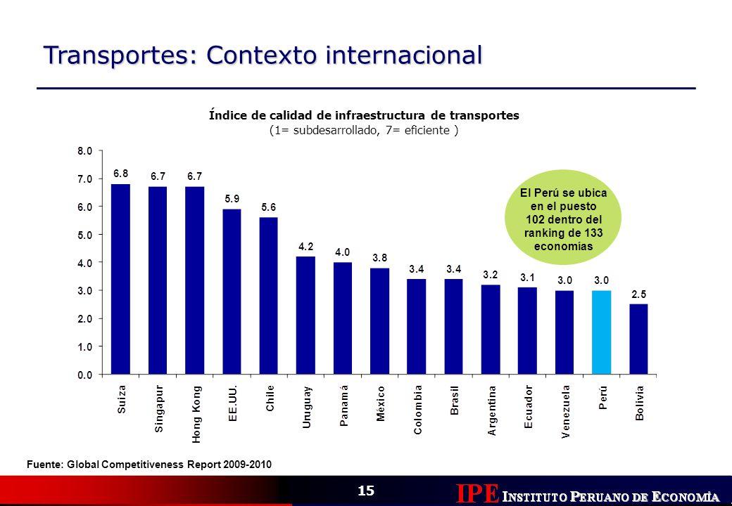 Transportes: Contexto internacional