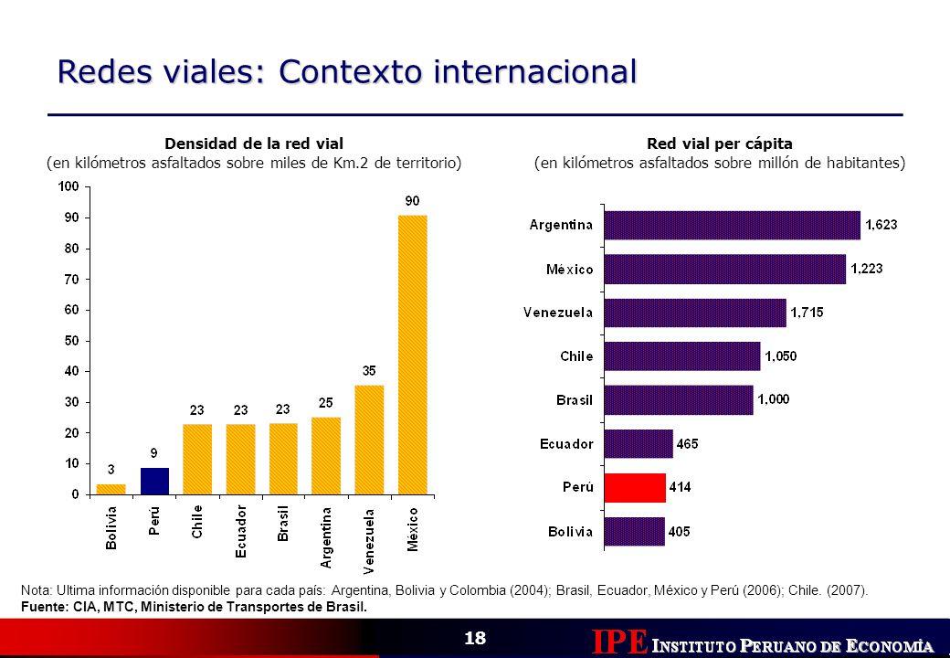Redes viales: Contexto internacional
