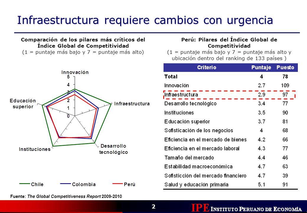 Perú: Pilares del Índice Global de Competitividad