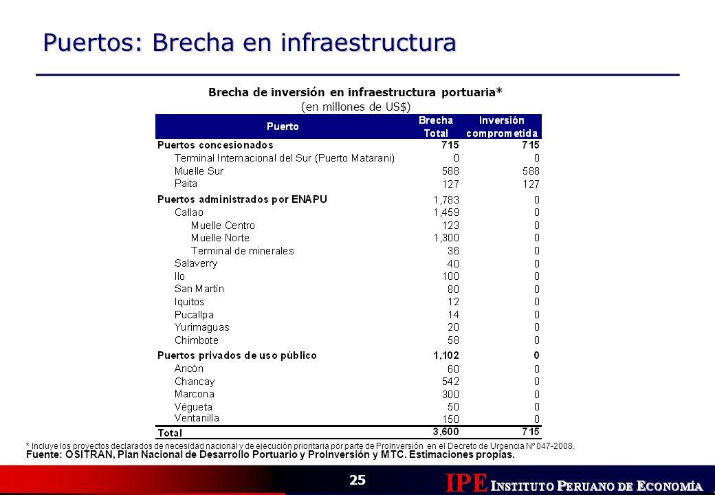 Brecha de inversión en infraestructura portuaria*