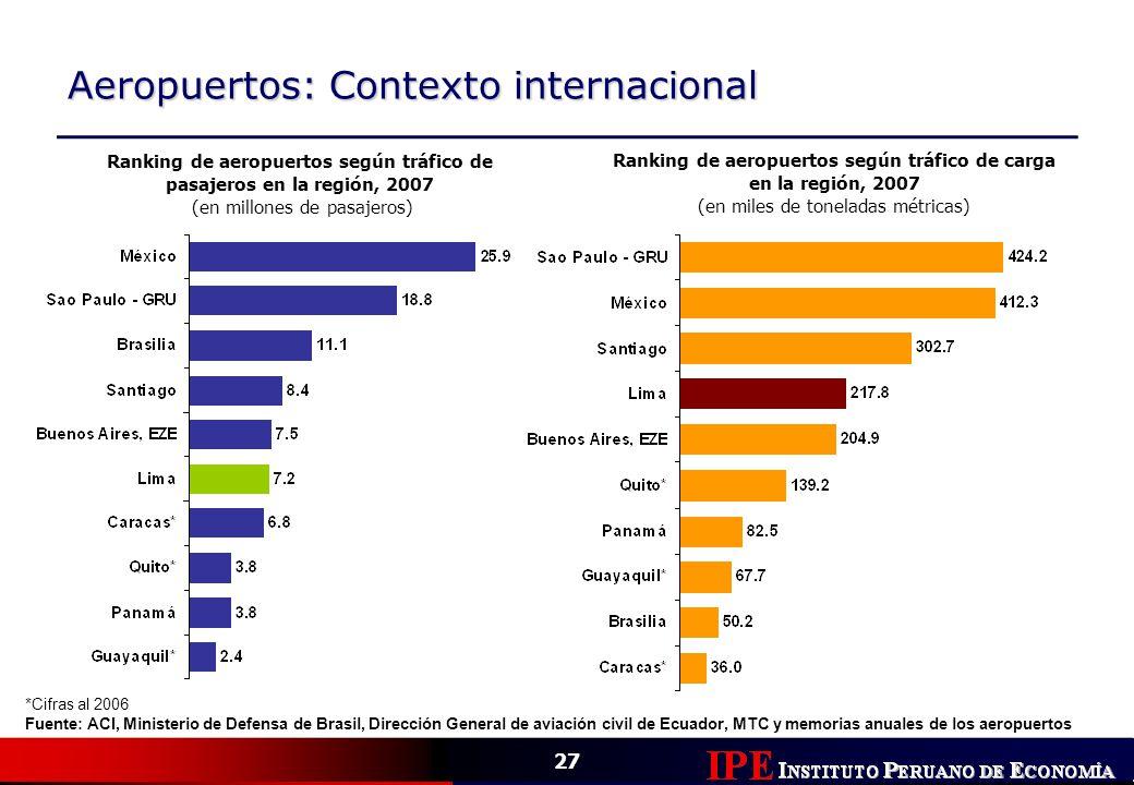 Aeropuertos: Contexto internacional