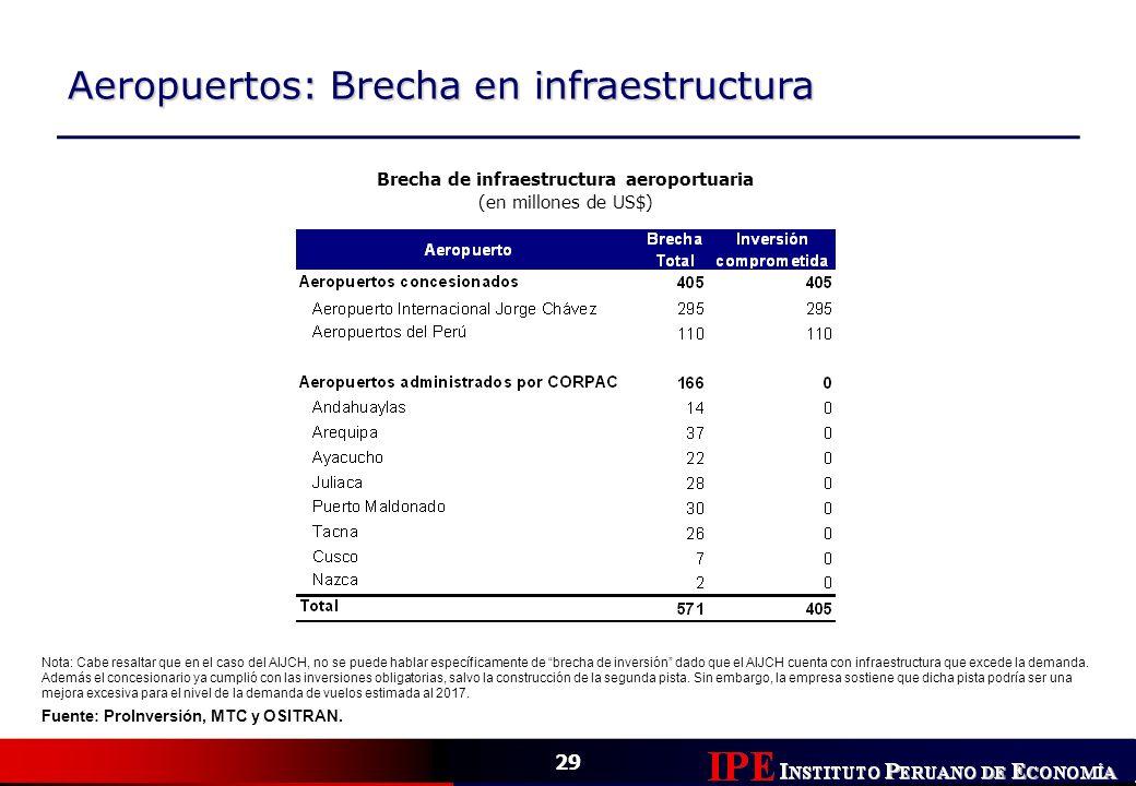 Brecha de infraestructura aeroportuaria