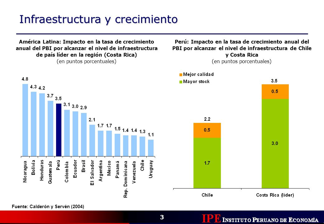 Infraestructura y crecimiento