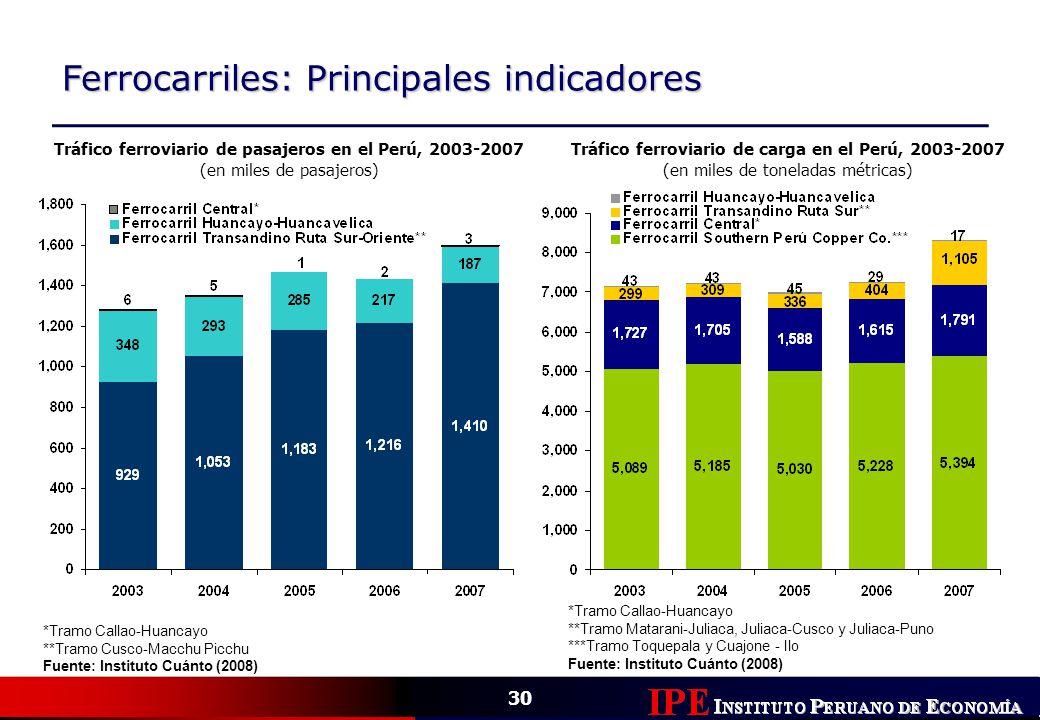 Ferrocarriles: Principales indicadores