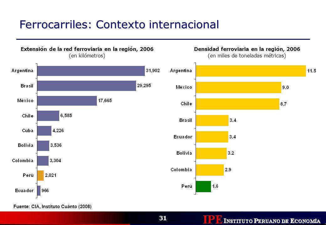 Ferrocarriles: Contexto internacional