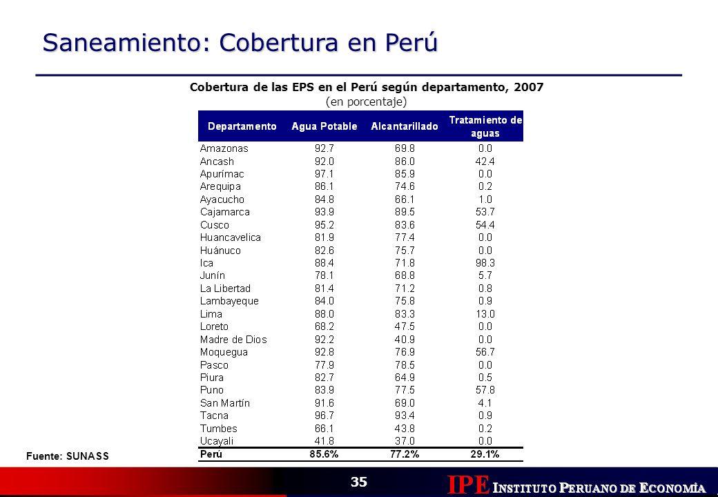 Cobertura de las EPS en el Perú según departamento, 2007